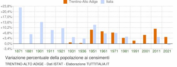 Grafico variazione percentuale della popolazione Trentino-Alto Adige