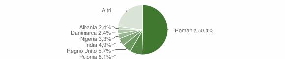 Grafico cittadinanza stranieri - Giove 2019