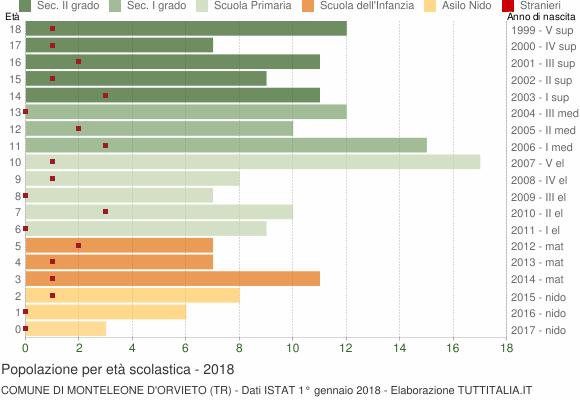 Grafico Popolazione in età scolastica - Monteleone d'Orvieto 2018