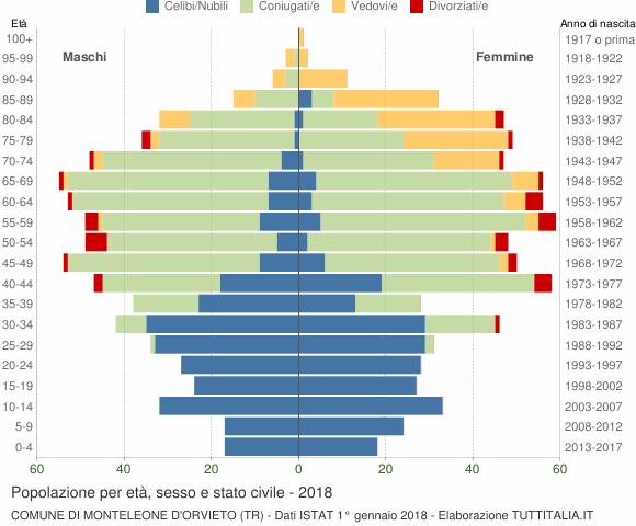 Grafico Popolazione per età, sesso e stato civile Comune di Monteleone d'Orvieto (TR)