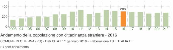 Grafico andamento popolazione stranieri Comune di Citerna (PG)