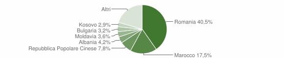 Grafico cittadinanza stranieri - Citerna 2015