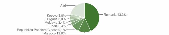 Grafico cittadinanza stranieri - Citerna 2016