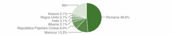 Grafico cittadinanza stranieri - Citerna 2018