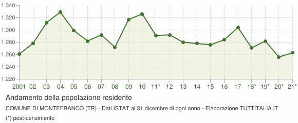 Andamento popolazione Comune di Montefranco (TR)
