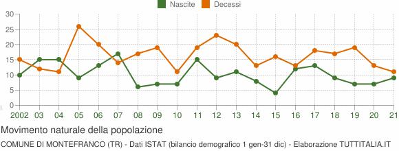Grafico movimento naturale della popolazione Comune di Montefranco (TR)