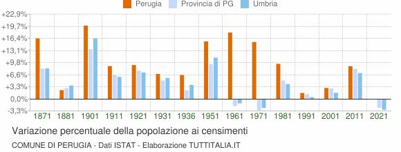 Dati Censimento 2011Grafici Istat Perugia1861 Popolazione Su SUVzqpGM