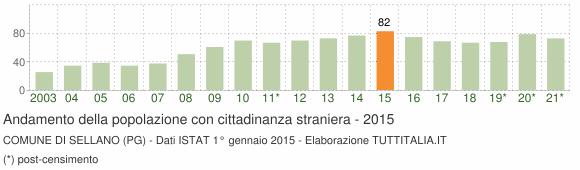 Grafico andamento popolazione stranieri Comune di Sellano (PG)