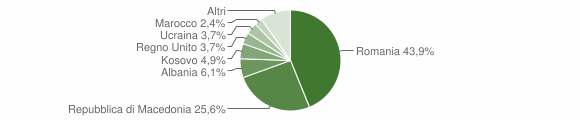 Grafico cittadinanza stranieri - Sellano 2015