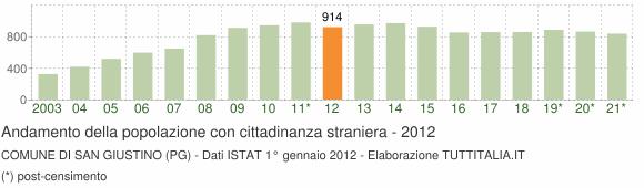 Grafico andamento popolazione stranieri Comune di San Giustino (PG)