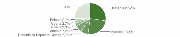 Grafico cittadinanza stranieri - San Giustino 2012