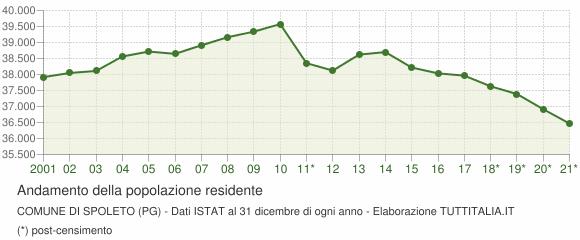 Andamento popolazione Comune di Spoleto (PG)