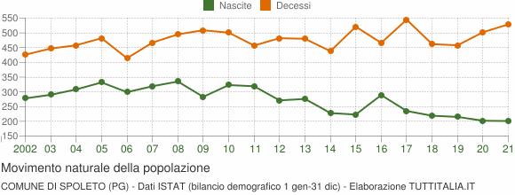 Grafico movimento naturale della popolazione Comune di Spoleto (PG)