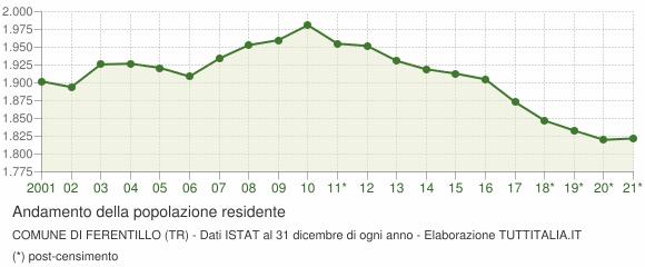 Andamento popolazione Comune di Ferentillo (TR)