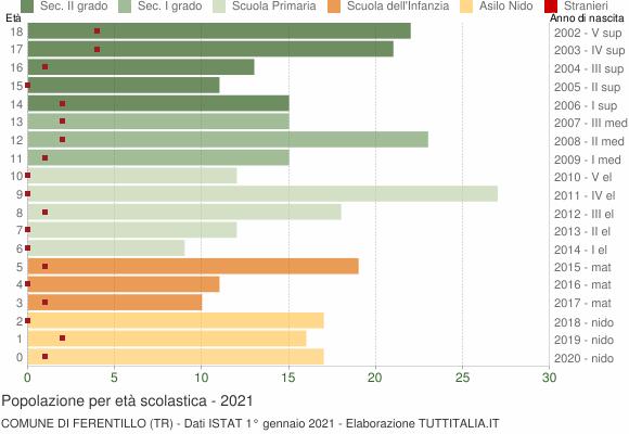 Grafico Popolazione in età scolastica - Ferentillo 2021