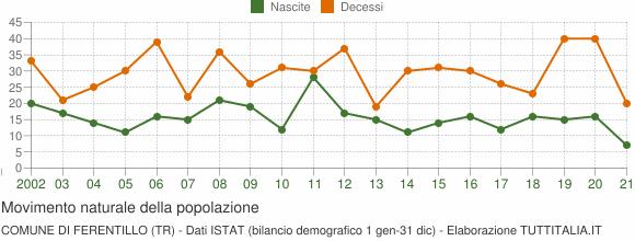 Grafico movimento naturale della popolazione Comune di Ferentillo (TR)
