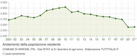 Andamento popolazione Comune di Arrone (TR)