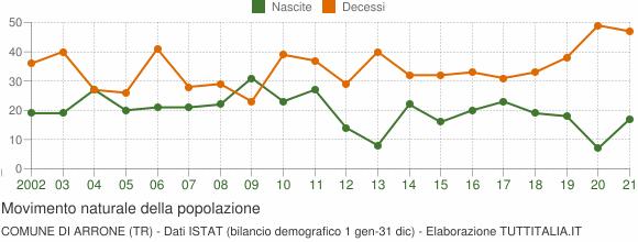 Grafico movimento naturale della popolazione Comune di Arrone (TR)