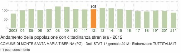 Grafico andamento popolazione stranieri Comune di Monte Santa Maria Tiberina (PG)