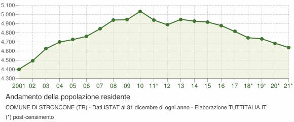 Andamento popolazione Comune di Stroncone (TR)