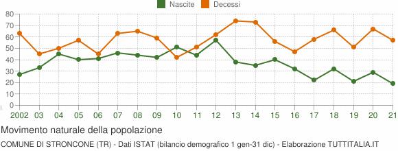 Grafico movimento naturale della popolazione Comune di Stroncone (TR)