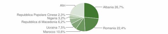 Grafico cittadinanza stranieri - Foligno 2018