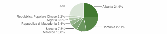 Grafico cittadinanza stranieri - Foligno 2019