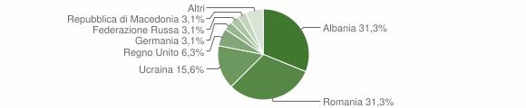Grafico cittadinanza stranieri - Vallo di Nera 2019