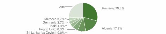 Grafico cittadinanza stranieri - Città della Pieve 2019