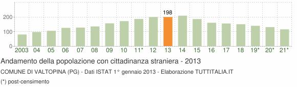 Grafico andamento popolazione stranieri Comune di Valtopina (PG)