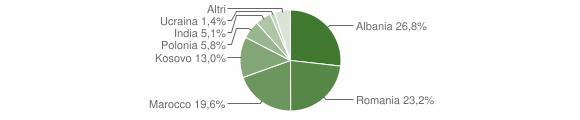 Grafico cittadinanza stranieri - Valtopina 2019