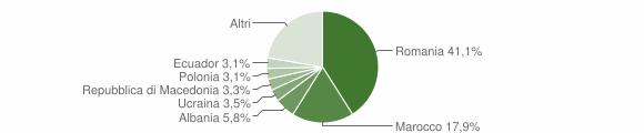 Grafico cittadinanza stranieri - Marsciano 2019