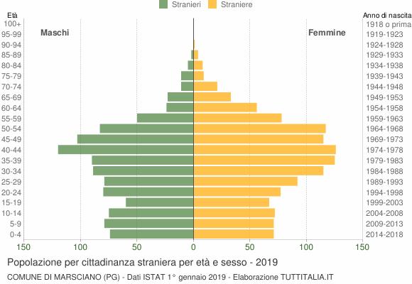 Grafico cittadini stranieri - Marsciano 2019