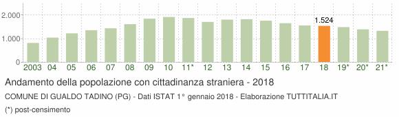 Grafico andamento popolazione stranieri Comune di Gualdo Tadino (PG)