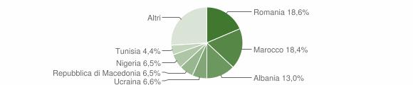 Grafico cittadinanza stranieri - Gualdo Tadino 2019