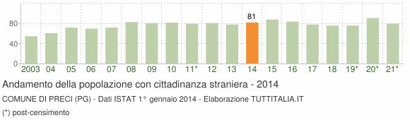 Grafico andamento popolazione stranieri Comune di Preci (PG)
