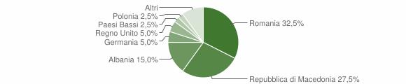 Grafico cittadinanza stranieri - Preci 2012