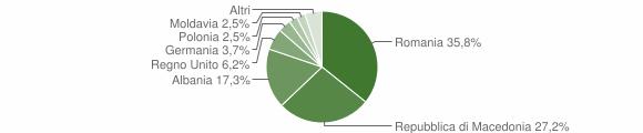 Grafico cittadinanza stranieri - Preci 2014