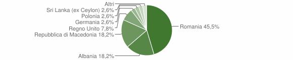 Grafico cittadinanza stranieri - Preci 2017