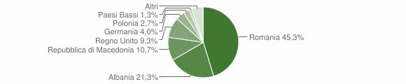 Grafico cittadinanza stranieri - Preci 2019