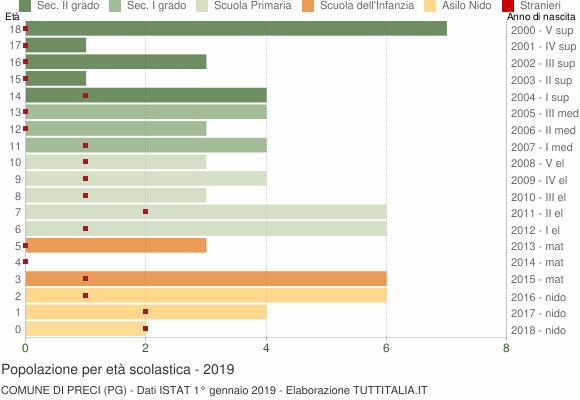 Grafico Popolazione in età scolastica - Preci 2019