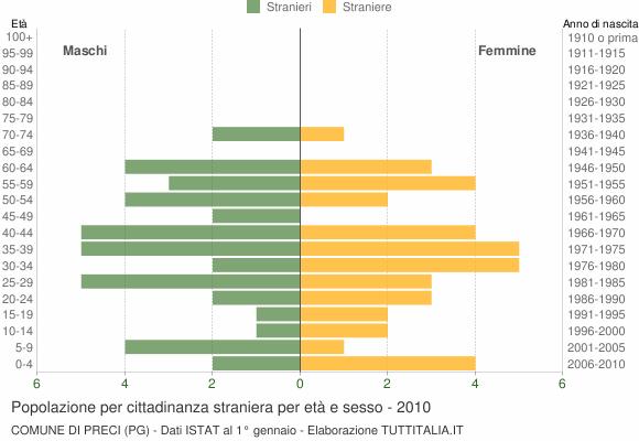 Grafico cittadini stranieri - Preci 2010