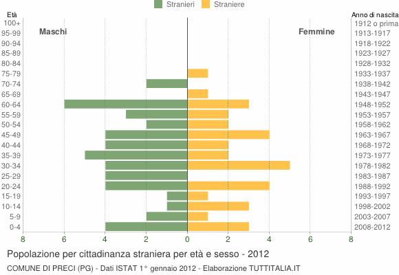 Grafico cittadini stranieri - Preci 2012