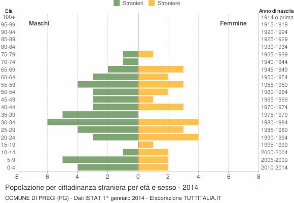 Grafico cittadini stranieri - Preci 2014