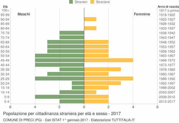 Grafico cittadini stranieri - Preci 2017