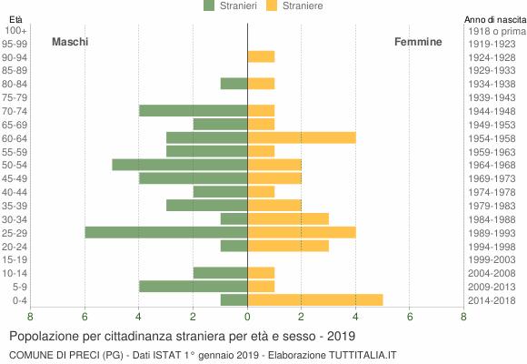 Grafico cittadini stranieri - Preci 2019