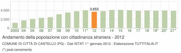 Grafico andamento popolazione stranieri Comune di Città di Castello (PG)