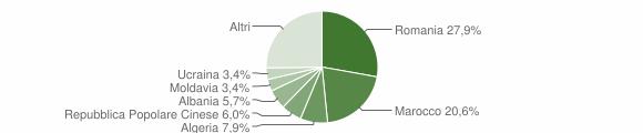 Grafico cittadinanza stranieri - Città di Castello 2012