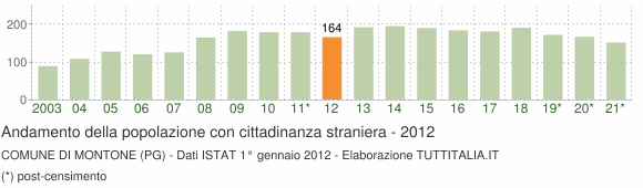 Grafico andamento popolazione stranieri Comune di Montone (PG)