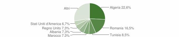 Grafico cittadinanza stranieri - Montone 2012